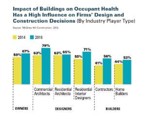 healthy building impact