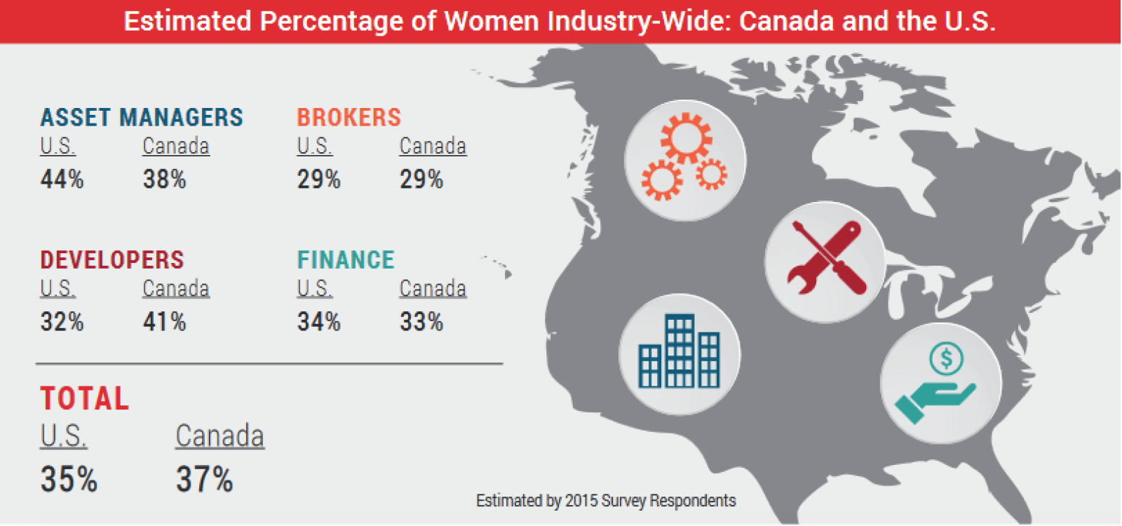 estimated-women-industry-wide